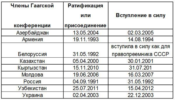 Даты ратификации или присоединения стран СНГ
