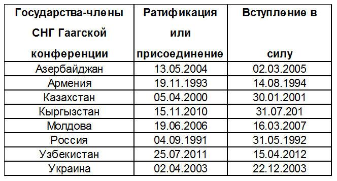 СПИСОК СТРАН-ЧЛЕНОВ СНГ ГААГСКОЙ КОНВЕНЦИИ