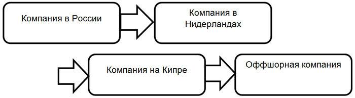 Во второй схеме принимают участие четыре стороны