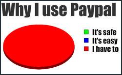 Счет в PayPal на оффшорную компанию