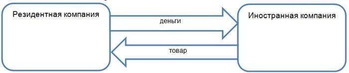 Классическая схема импорта