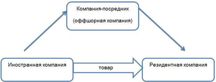 Схема импорта с компанией-посредником