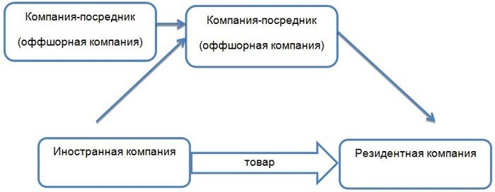 Схема импорта с несколькими компаниями-посредниками