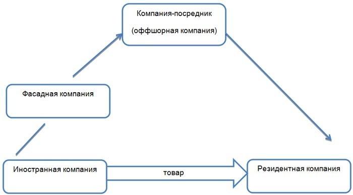 Схема импорта с использованием фасадной компании