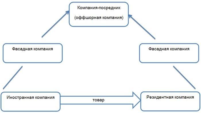 Фасадных компаний в схеме импорта
