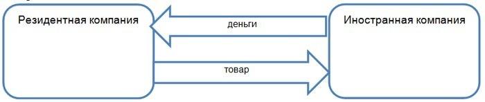 Классическая схема экспорта