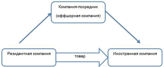 Схема экспорта с компанией-посредником