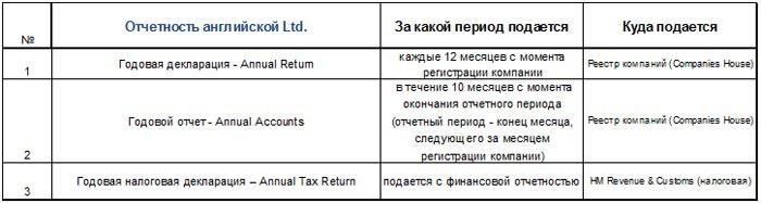 Перечень отчетов английской Ltd