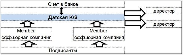Структура датского K/S
