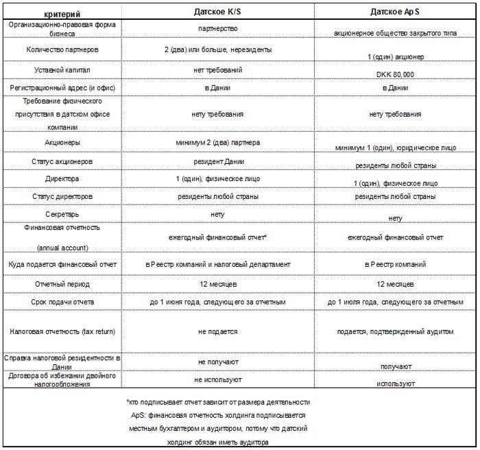 Сравнение датских K/S и ApS