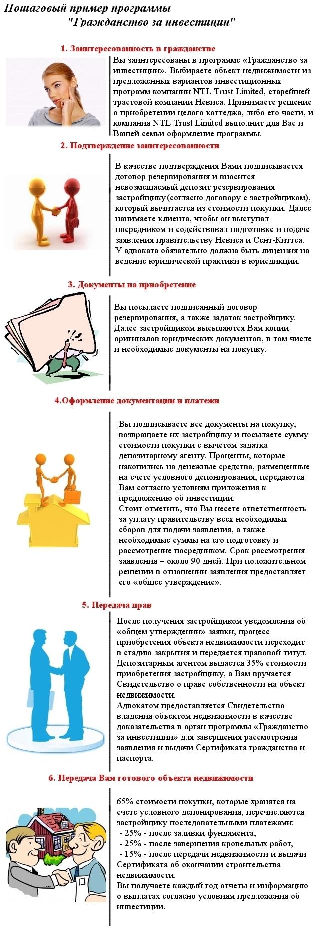 пример программы гражданства за инвестиции
