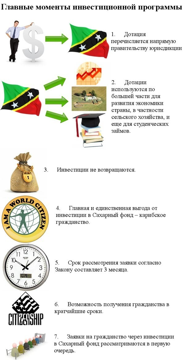 инвестиционная программа Невис