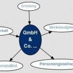 Открытие GmbH & Co. KG в Германии