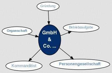 Что такое GmbH & Co. KG в Германии