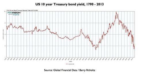Доходность 10-ти летних гособлигаций США