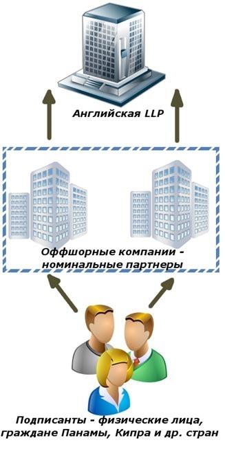 английская компании LLP