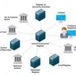 Какую информацию о владельцах, правлении и имуществе эстонской компании можно узнать через открытие регистры Эстонии? Часть  Первая.