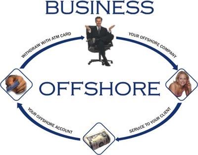 Оффшор для бизнеса
