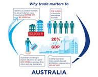 Помощь для выхода на рынок Австралии