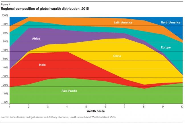 1% населения владеет больше, чем половиной богатства мира