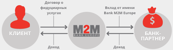Private Bank от Bank M2M Europe