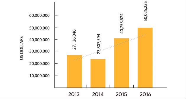 улучшение на рынке недвижимости в Гренаде