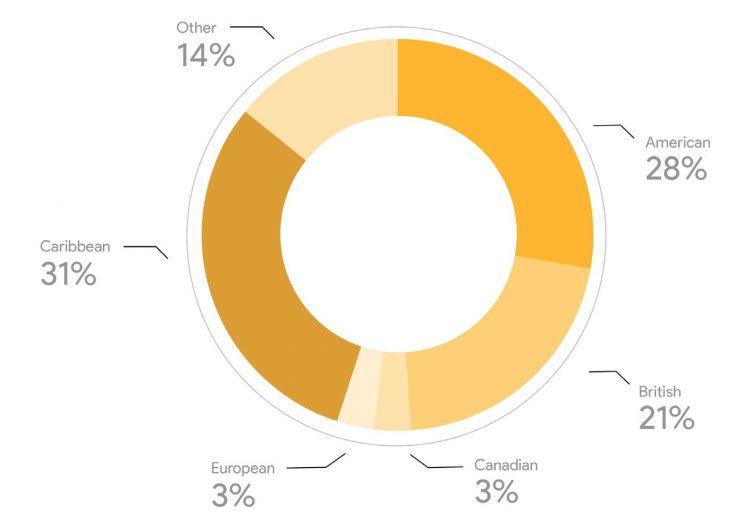 информация о происхождении иностранных покупателей недвижимости в Гренаде