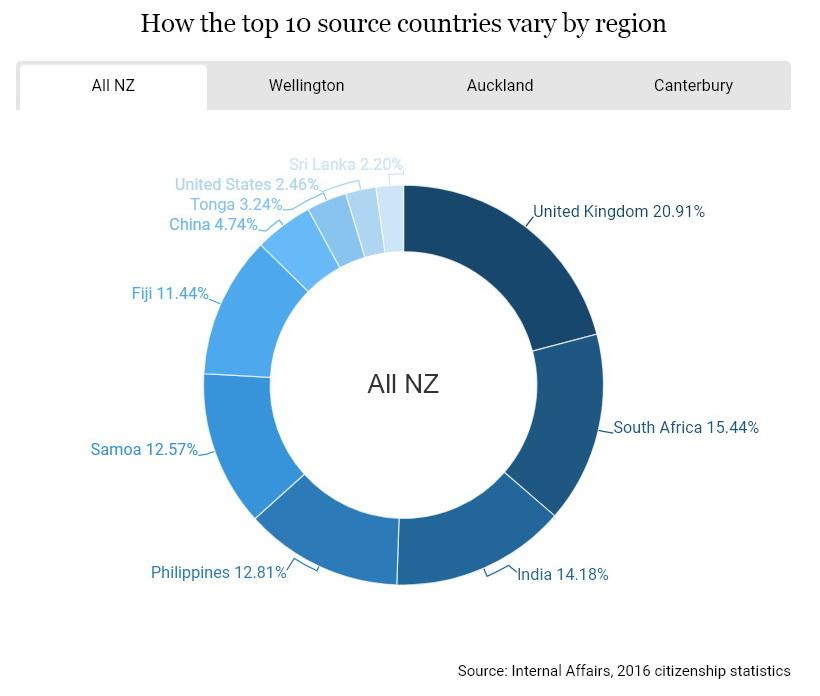 Как стать гражданином Новой Зеландии