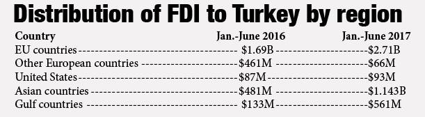 объем прямых иностранных инвестиций