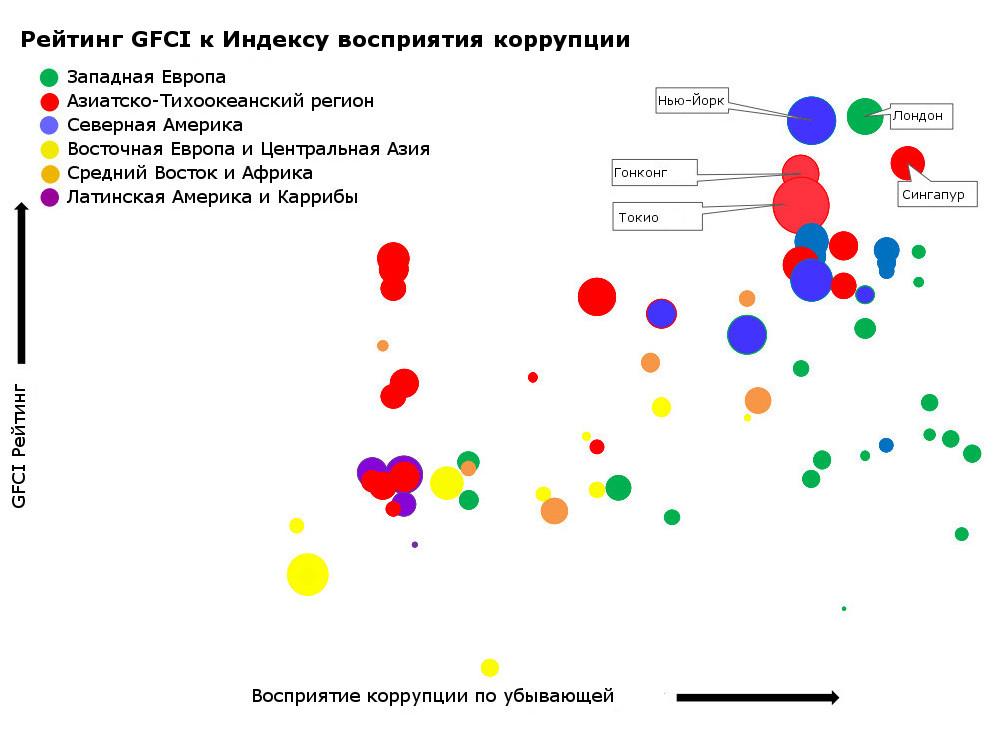 конкурентоспособность финансовых центров