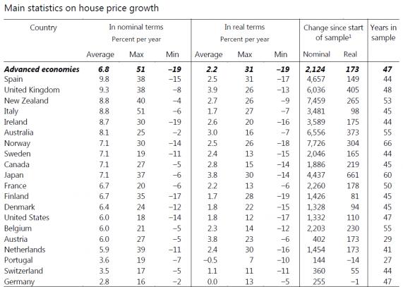 Номинальная стоимость жилья в Новой Зеландии