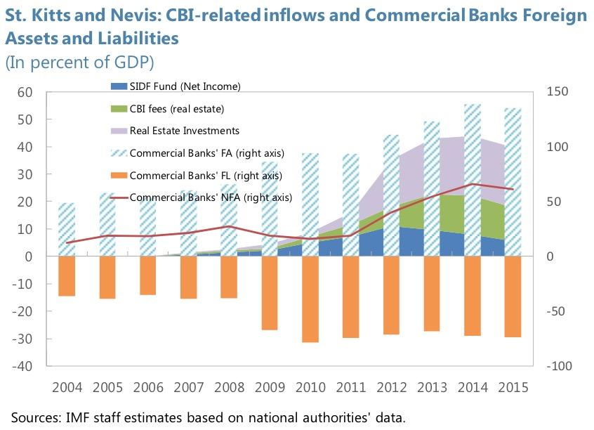 активность Сент-Китс и Невис МВФ