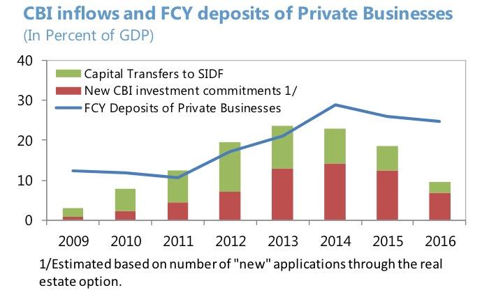 приток инвестиций в Сент-Китс и Невис