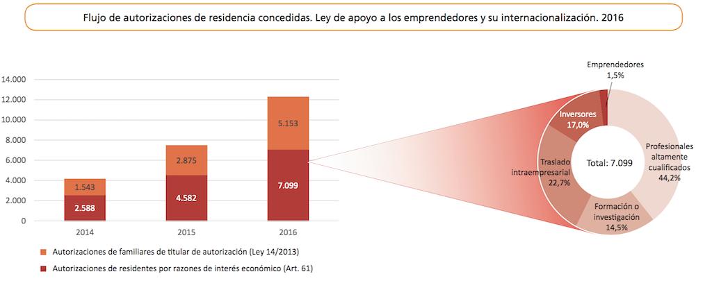 количество разрешений на резидентство