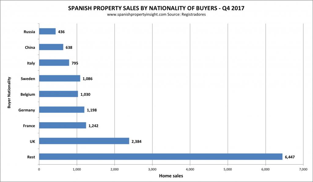 Спрос на недвижимость в Испании