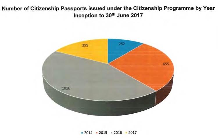 паспорт и гражданство за инвестиции Антигуа и Барбуды в 2018 году