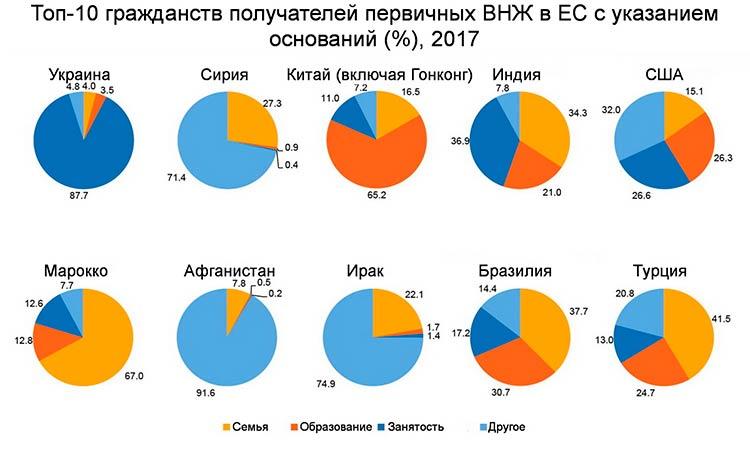 Топ 10 гражданств получателей первичных ВНЖ в ЕС