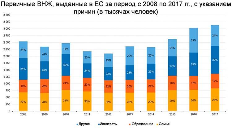 Статистика ВНЖ в Европе