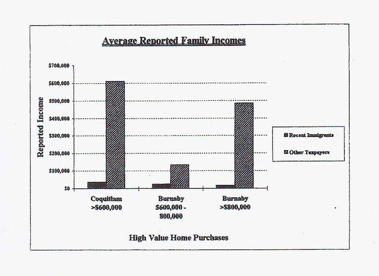 инвесторы-иммигранты