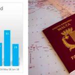 Гражданство за инвестиции: Мальта публикует 5й годовой отчет