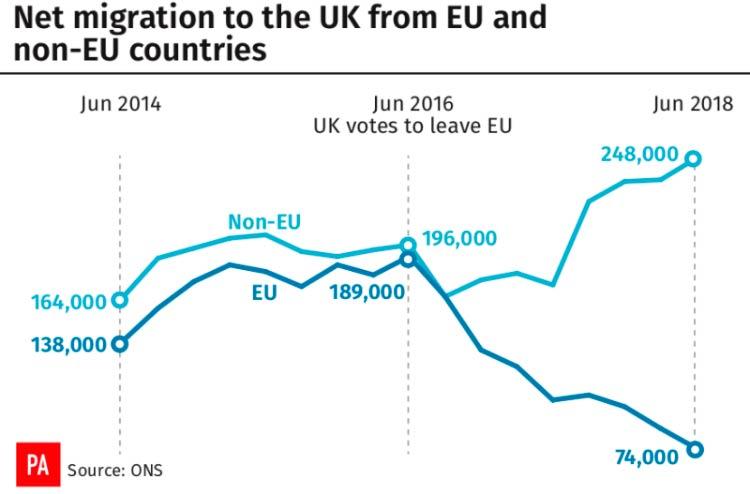 миграция в Великобританию