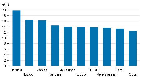 Динамика ставок арендной платы Финляндия