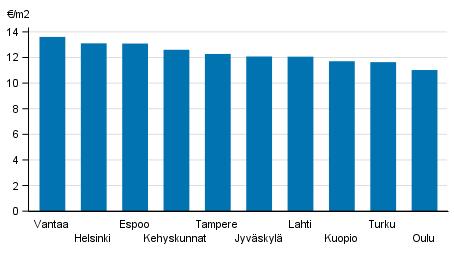 строительство Финляндия