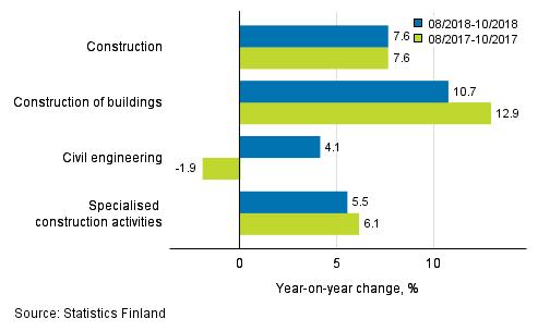 строительный сектор Финляндии