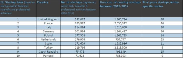 площадки для стартапов в ЕС