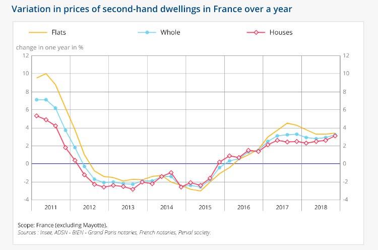Темпы изменения цен на жилье на вторичке во Франции