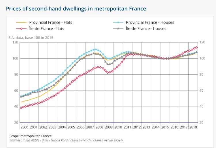 Цены на жилье на вторичке во Франции с разбивкой по регионам
