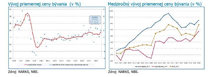 Динамичный рост средней цены на жилье