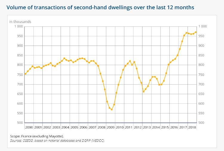 Число сделок с жильем на вторичке по итогам 12 месяцев