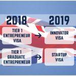 Стартап-виза и виза инноватора в Великобританию — Как это работает?
